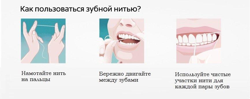 Иллюстрация процесса чистки зубов зубной нитью